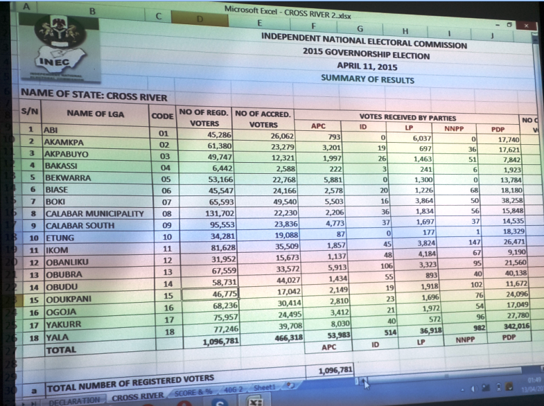 Final results released by INEC for Cross River State governorship election
