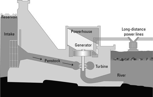 hydropower dummy