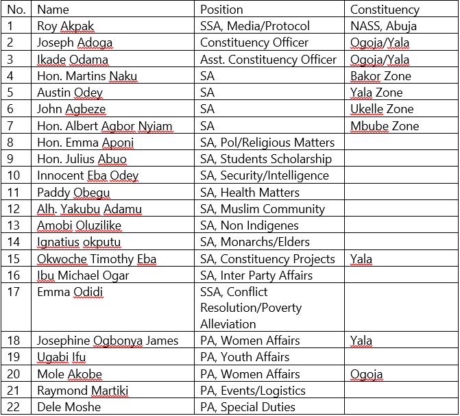 jarigbe appointees