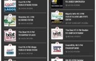 Hit95.9 FM Calabar Ranked 10th Best In Nigeria